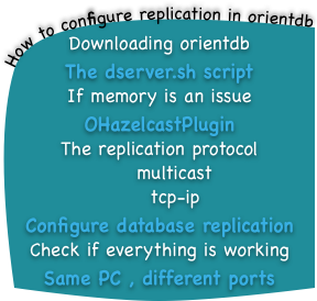 How to configure replication in orientdb , featured image 288 by 274